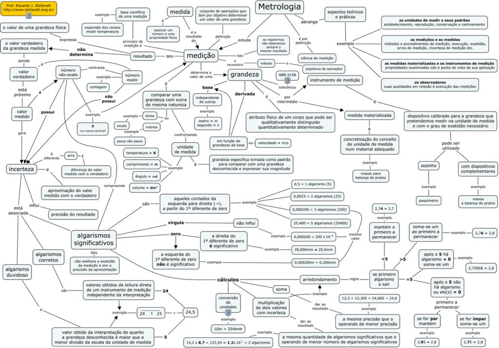 mapa conceitual de metrologia
