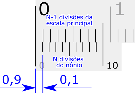 Resolução do nônio direto N divisões do nônio = N-1 divisões da escala