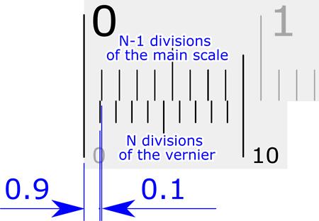 Nônio ou Vernier