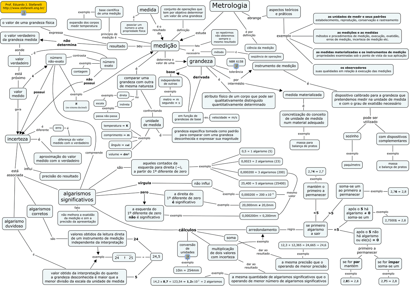 conceptual map metrology prof eduardo j stefanelli